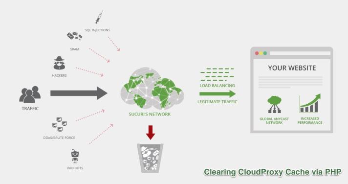 cloudproxy
