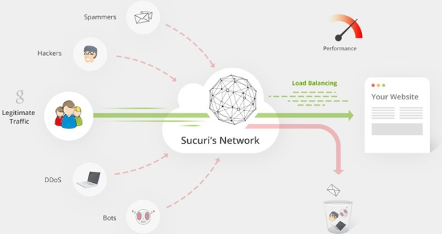 sucuri-cloudproxy-how-it-works